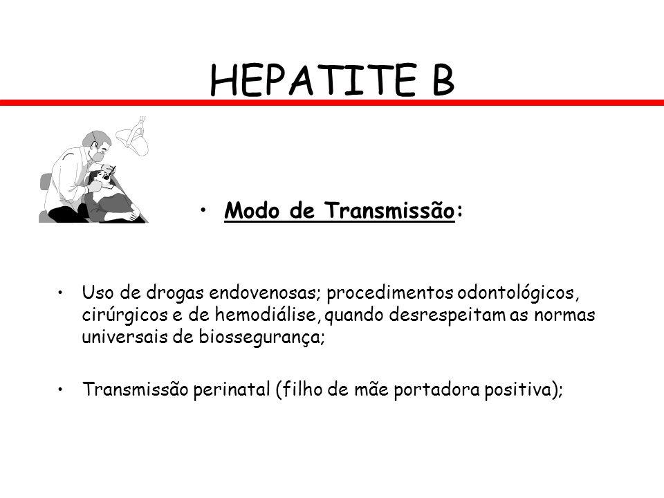HEPATITE B Modo de Transmissão: