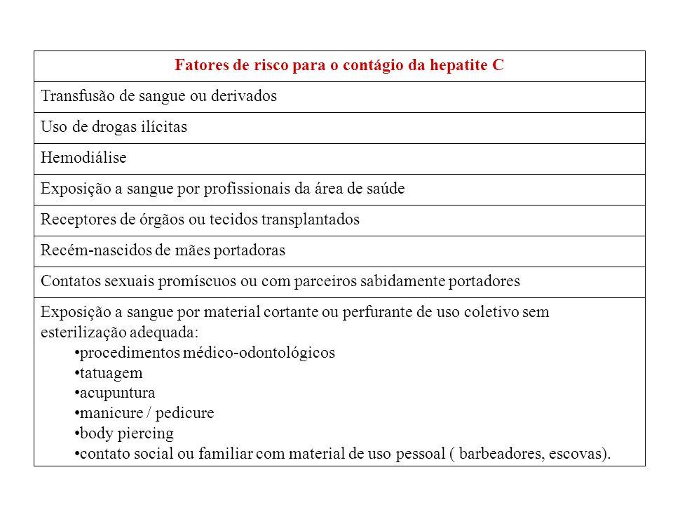 Fatores de risco para o contágio da hepatite C
