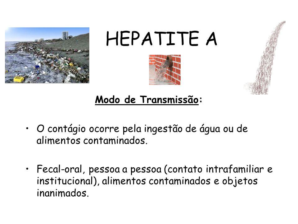 HEPATITE A Modo de Transmissão: