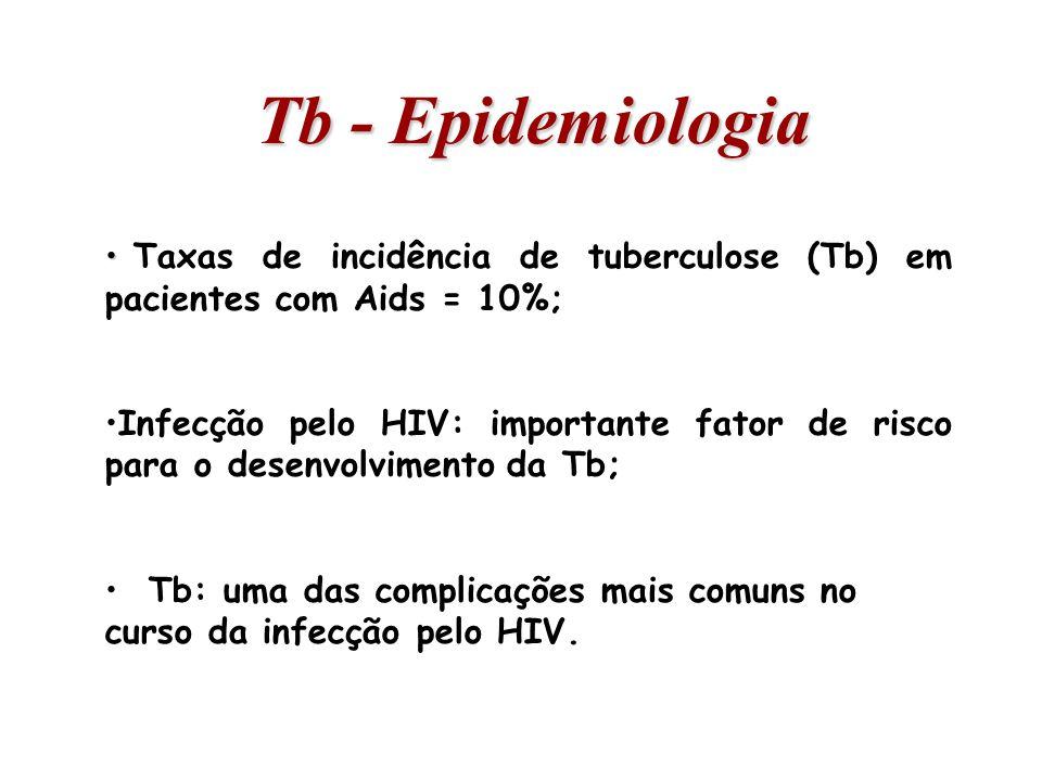Tb - Epidemiologia Taxas de incidência de tuberculose (Tb) em pacientes com Aids = 10%;