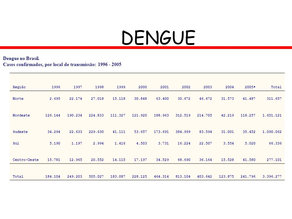 DENGUE Dengue no Brasil. Casos confirmados, por local de transmissão: 1996 - 2005. Região. 1996.