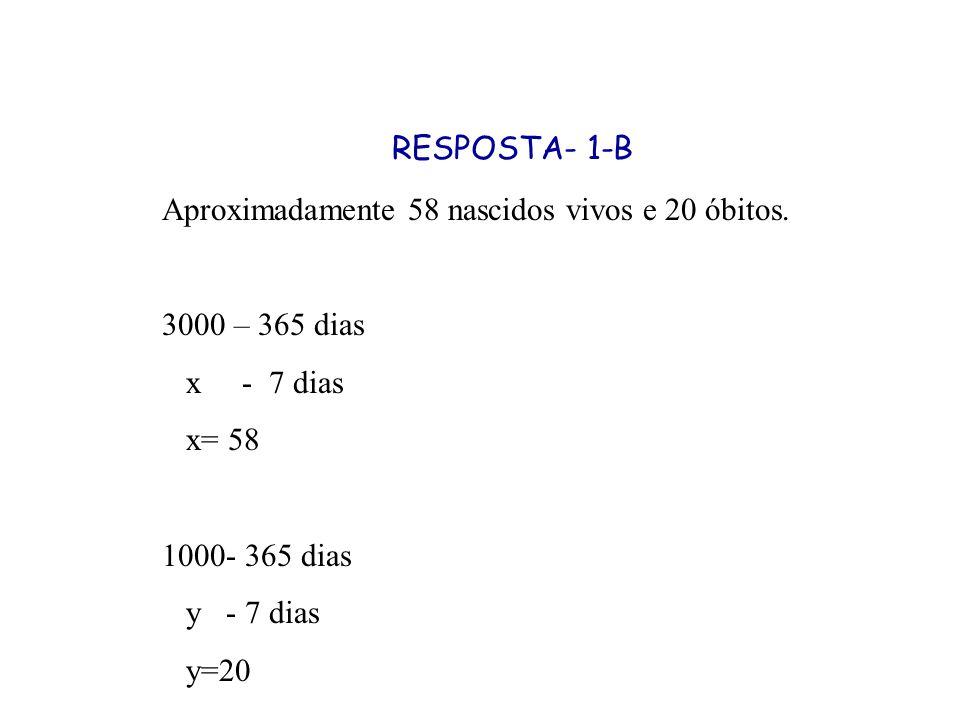 RESPOSTA- 1-B Aproximadamente 58 nascidos vivos e 20 óbitos. 3000 – 365 dias. x - 7 dias. x= 58.