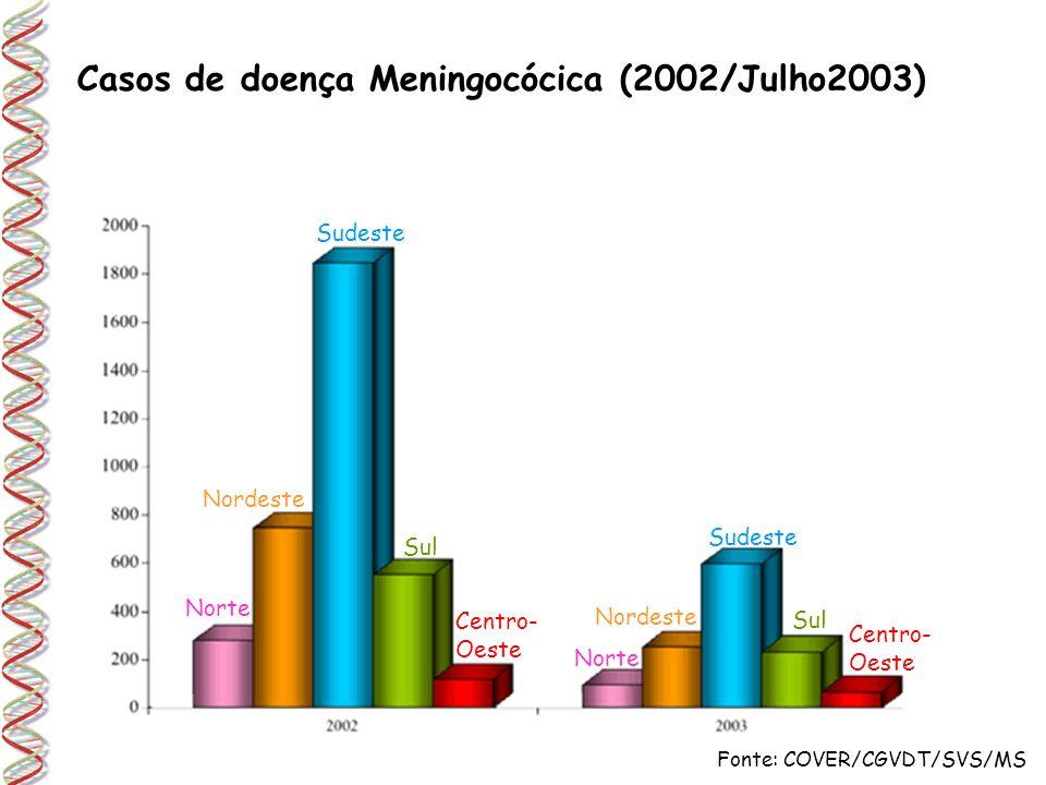 Casos de doença Meningocócica (2002/Julho2003)