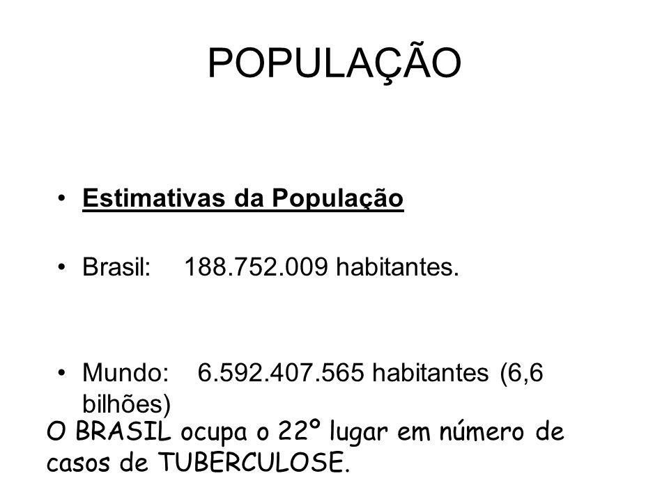 POPULAÇÃO Estimativas da População Brasil: 188.752.009 habitantes.