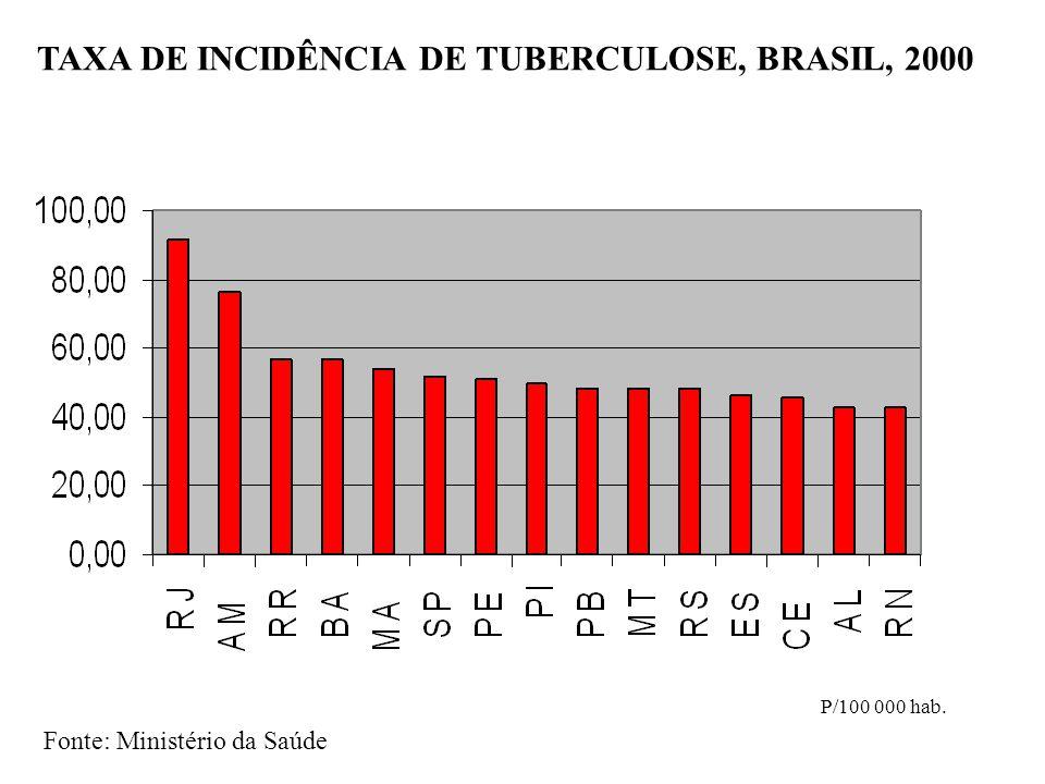 TAXA DE INCIDÊNCIA DE TUBERCULOSE, BRASIL, 2000