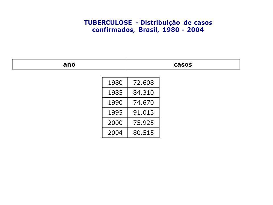 TUBERCULOSE - Distribuição de casos confirmados, Brasil, 1980 - 2004