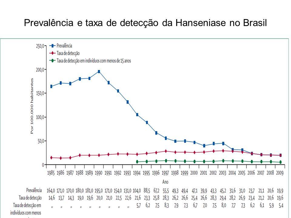 Prevalência e taxa de detecção da Hanseniase no Brasil