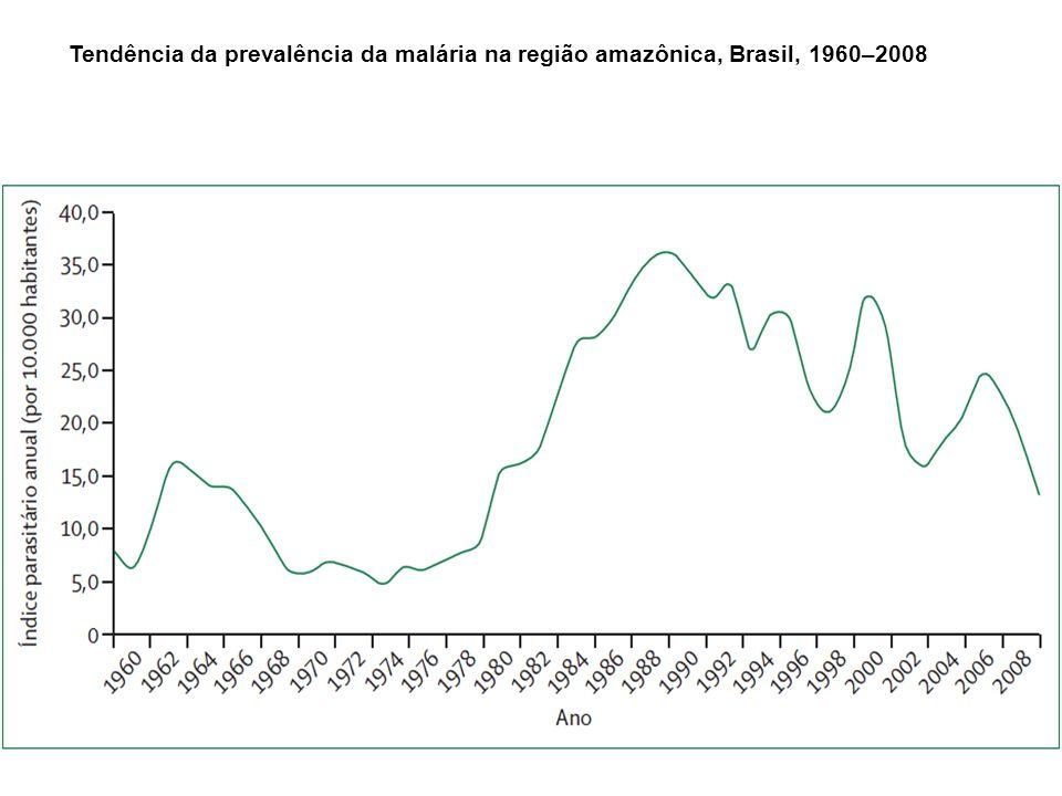 Tendência da prevalência da malária na região amazônica, Brasil, 1960–2008