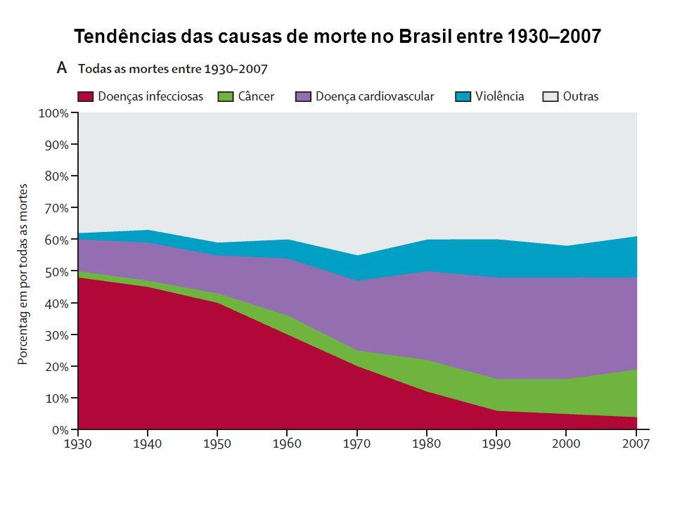 Tendências das causas de morte no Brasil entre 1930–2007