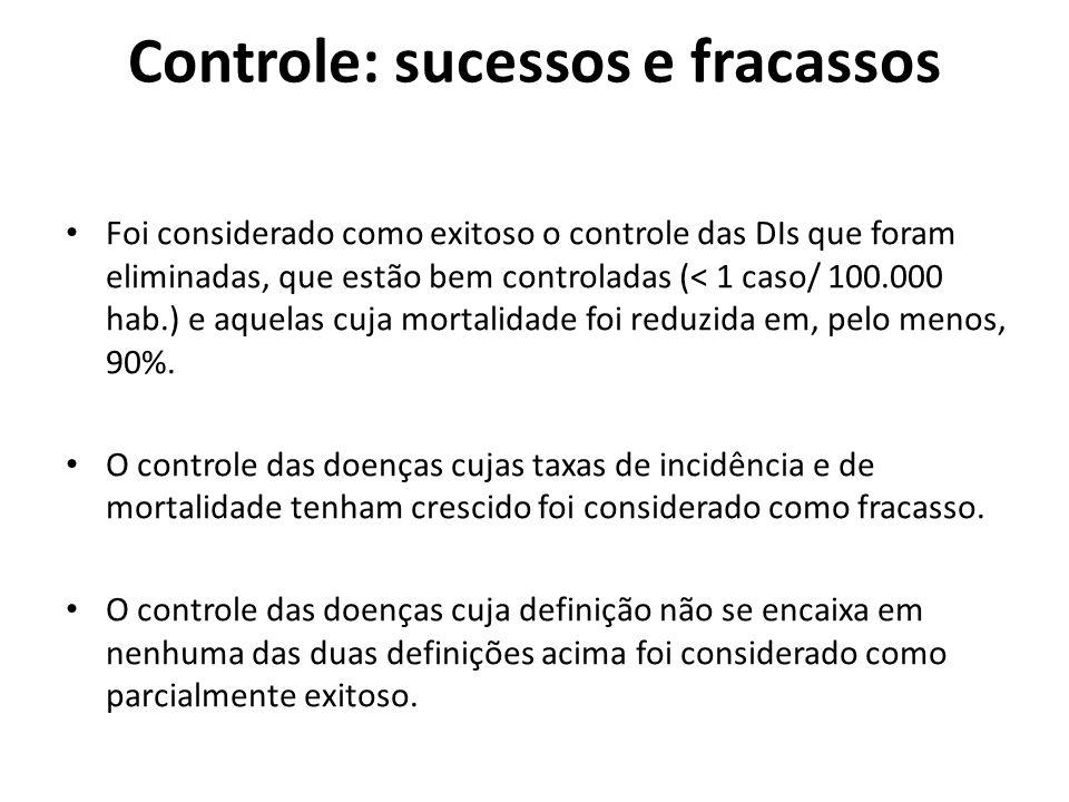 Controle: sucessos e fracassos
