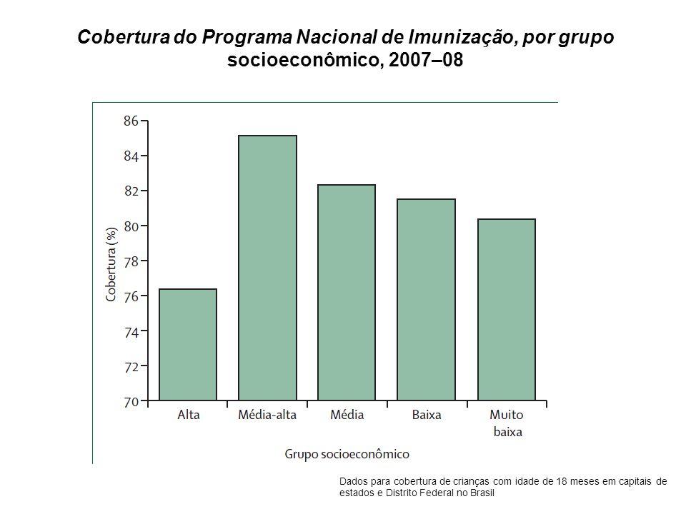 Cobertura do Programa Nacional de Imunização, por grupo socioeconômico, 2007–08