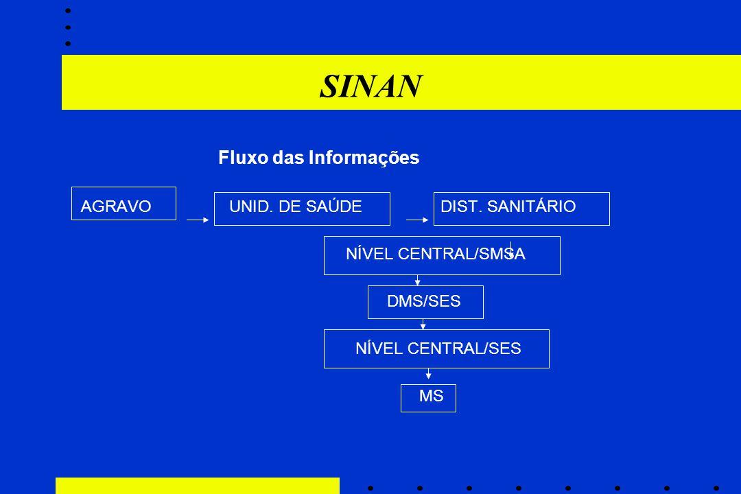 SINAN Fluxo das Informações AGRAVO UNID. DE SAÚDE DIST. SANITÁRIO