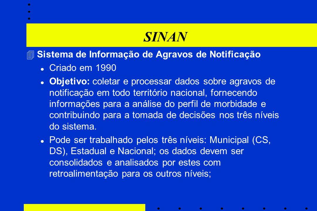SINAN Sistema de Informação de Agravos de Notificação Criado em 1990