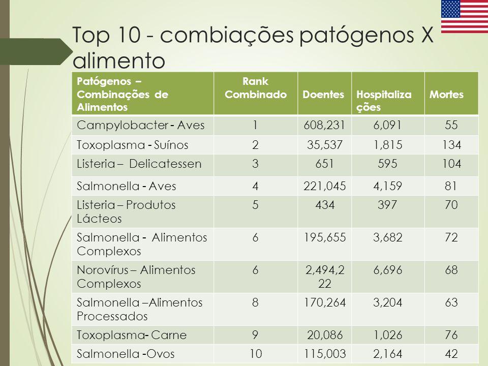 Top 10 - combiações patógenos X alimento