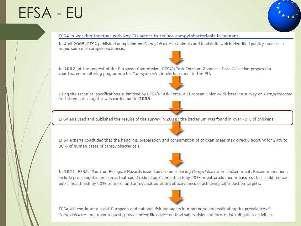 EFSA - EU
