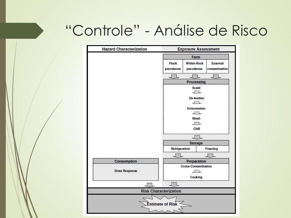 Controle - Análise de Risco