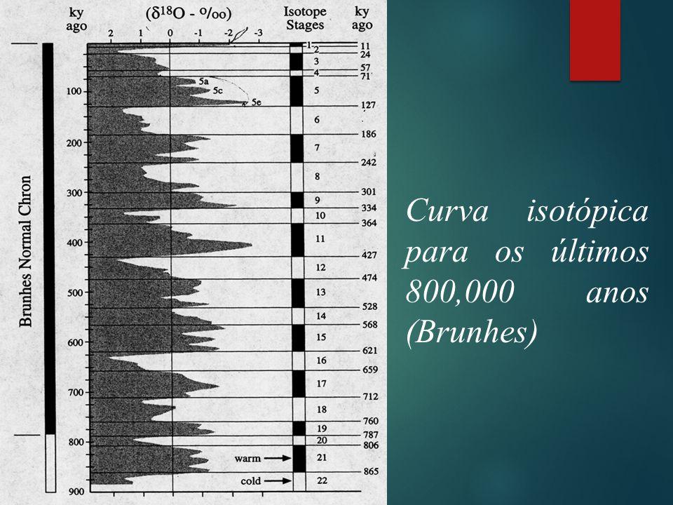 Curva isotópica para os últimos 800,000 anos (Brunhes)