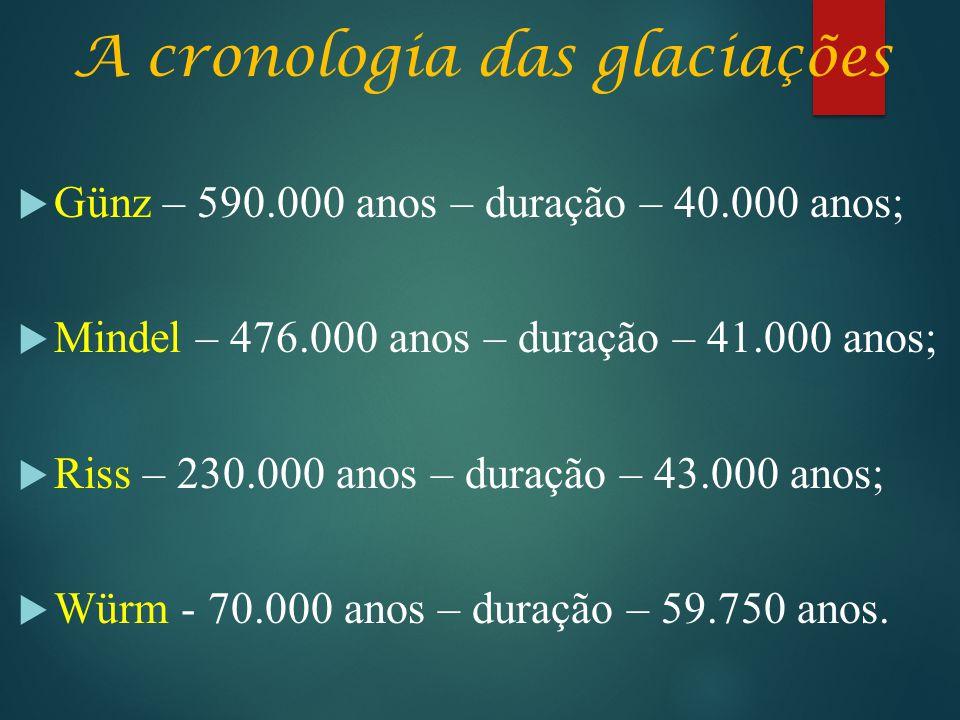 A cronologia das glaciações