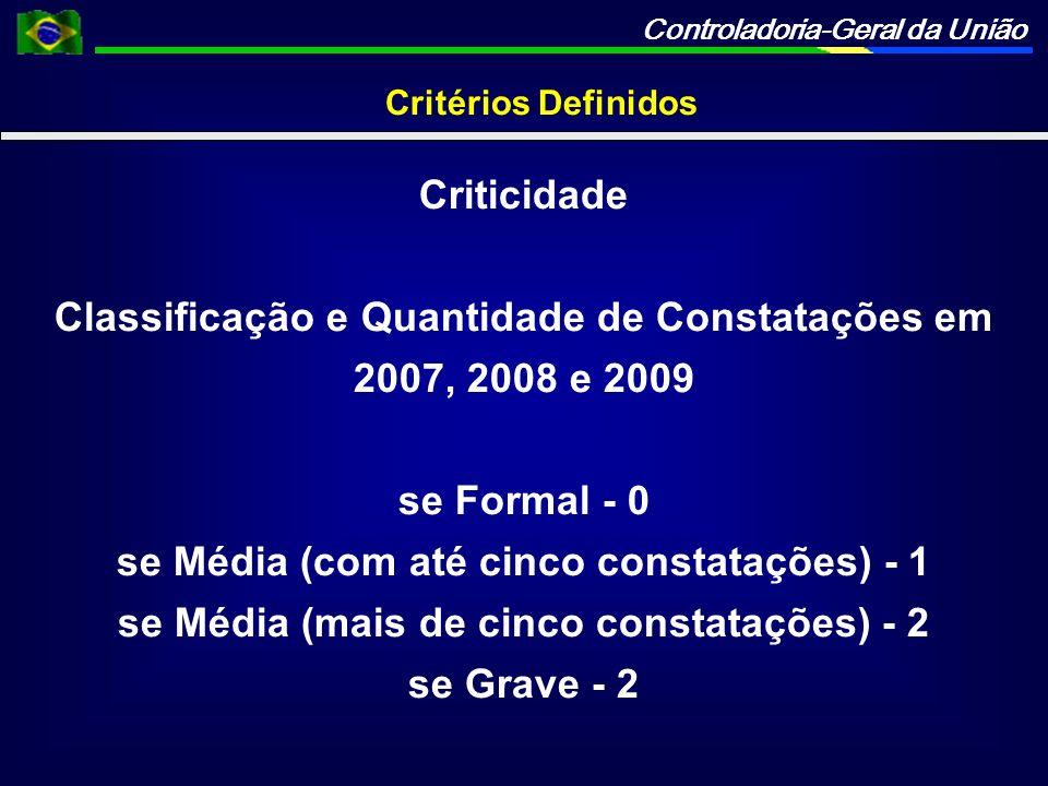 Classificação e Quantidade de Constatações em 2007, 2008 e 2009
