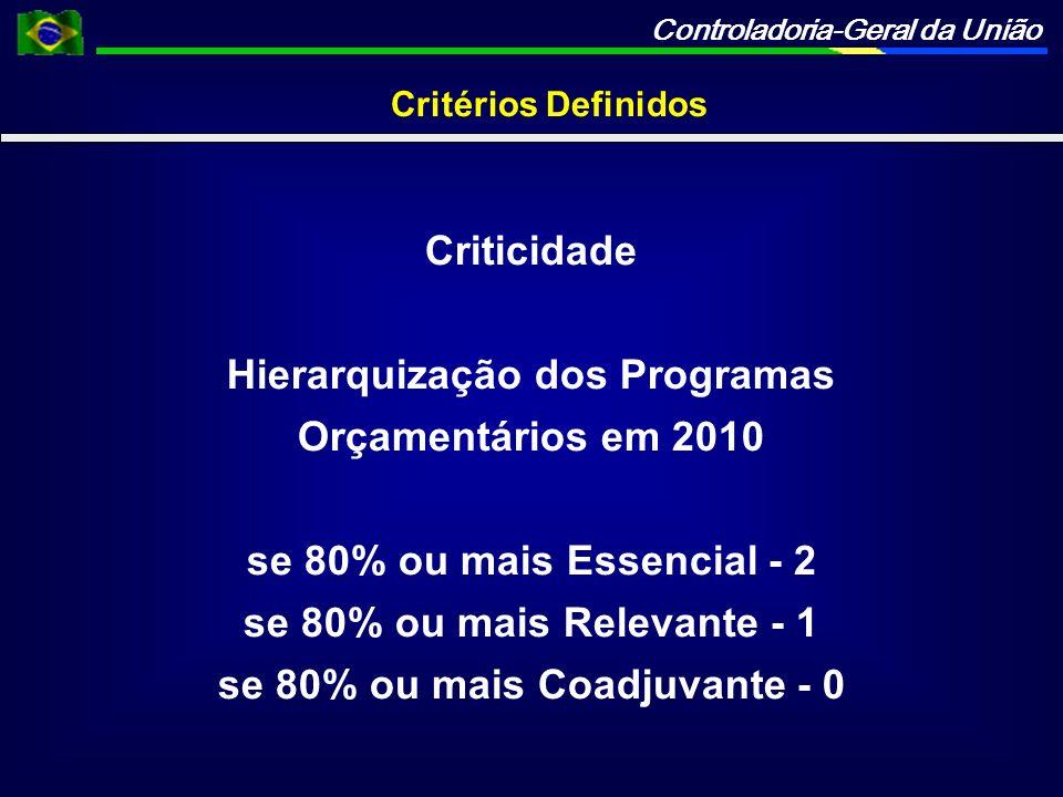 Hierarquização dos Programas se 80% ou mais Coadjuvante - 0