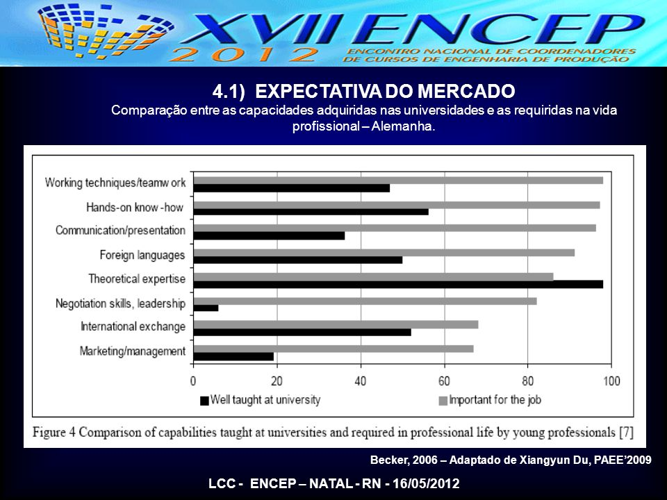 4.1) EXPECTATIVA DO MERCADO LCC - ENCEP – NATAL - RN - 16/05/2012