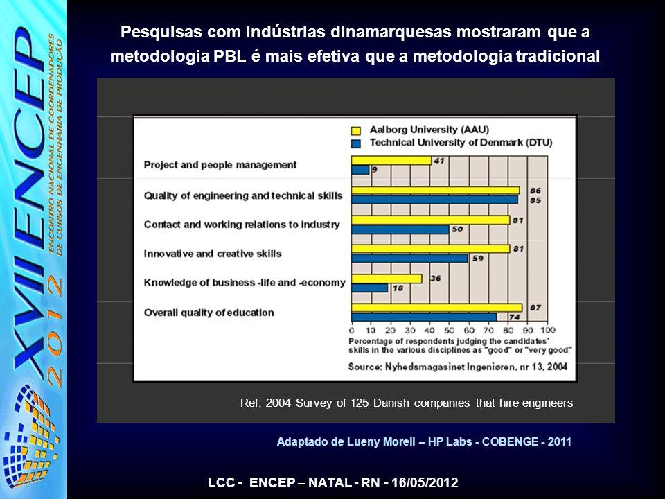 Pesquisas com indústrias dinamarquesas mostraram que a metodologia PBL é mais efetiva que a metodologia tradicional
