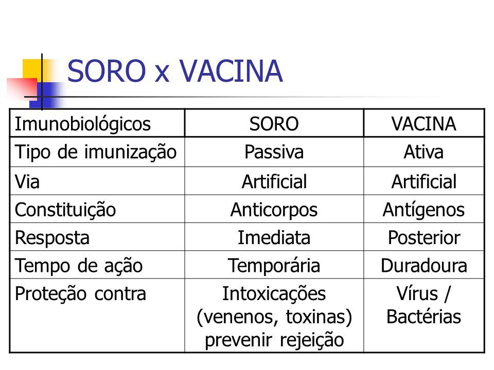 Intoxicações (venenos, toxinas) prevenir rejeição