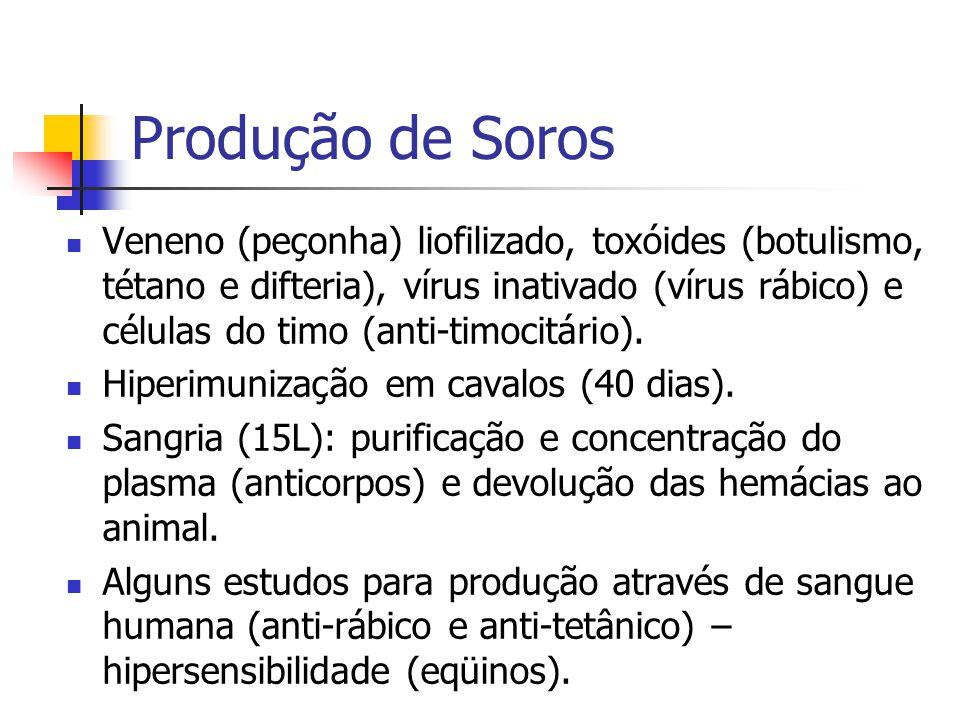 Produção de Soros