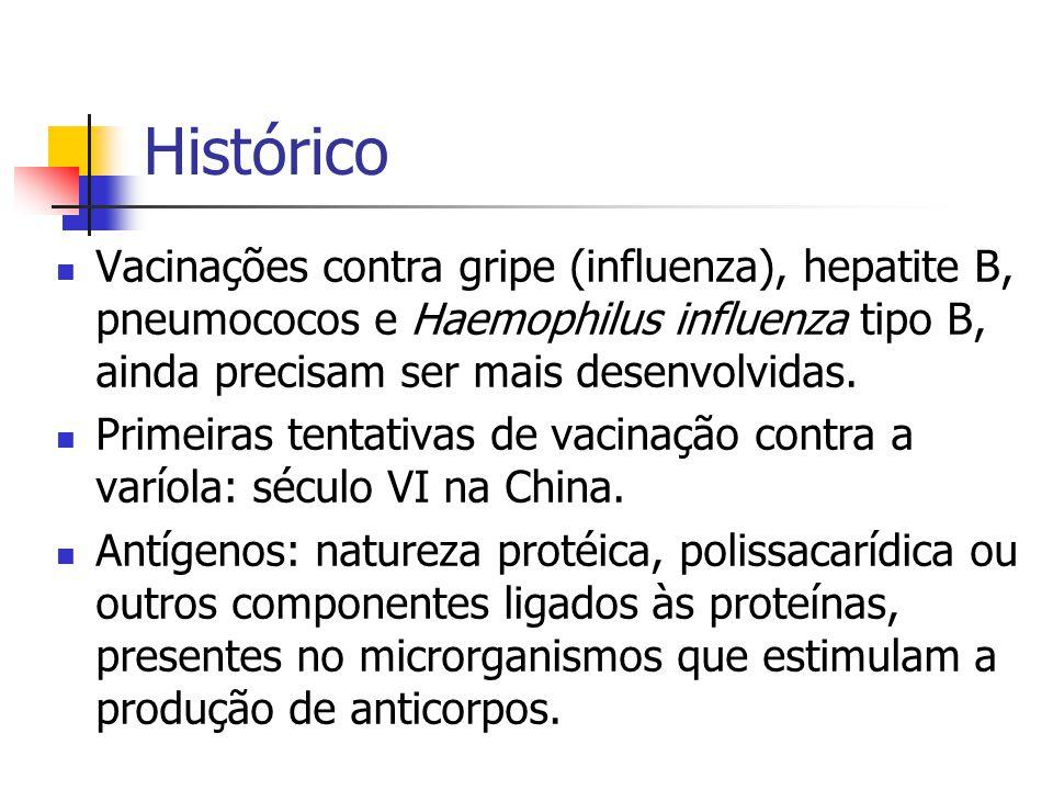 Histórico Vacinações contra gripe (influenza), hepatite B, pneumococos e Haemophilus influenza tipo B, ainda precisam ser mais desenvolvidas.