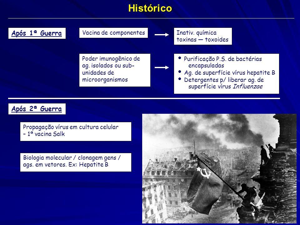 Histórico Após 1ª Guerra Após 2ª Guerra Vacina de componentes