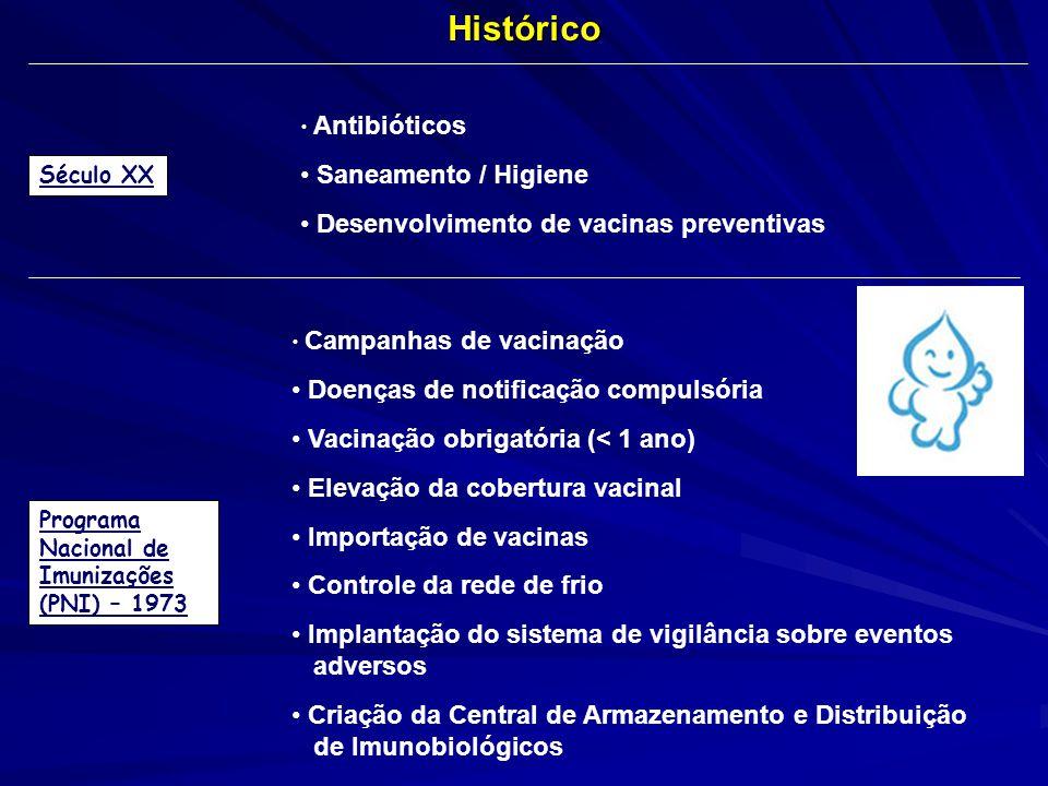 Histórico Saneamento / Higiene Desenvolvimento de vacinas preventivas