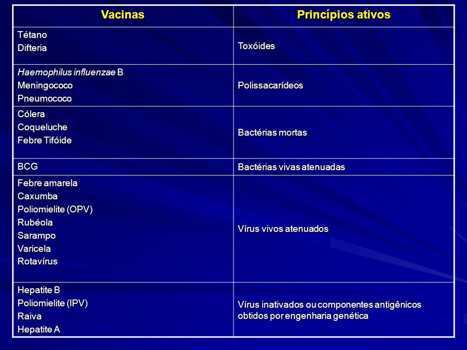 Vacinas Princípios ativos