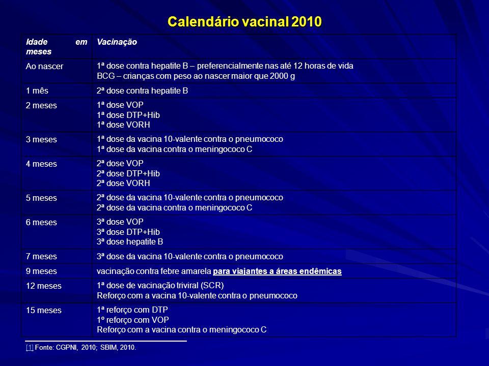 Calendário vacinal 2010 Idade em meses Vacinação Ao nascer