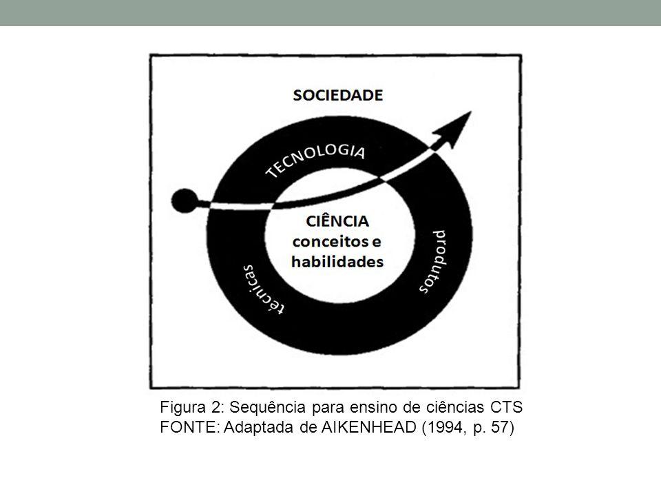 Figura 2: Sequência para ensino de ciências CTS FONTE: Adaptada de AIKENHEAD (1994, p. 57)