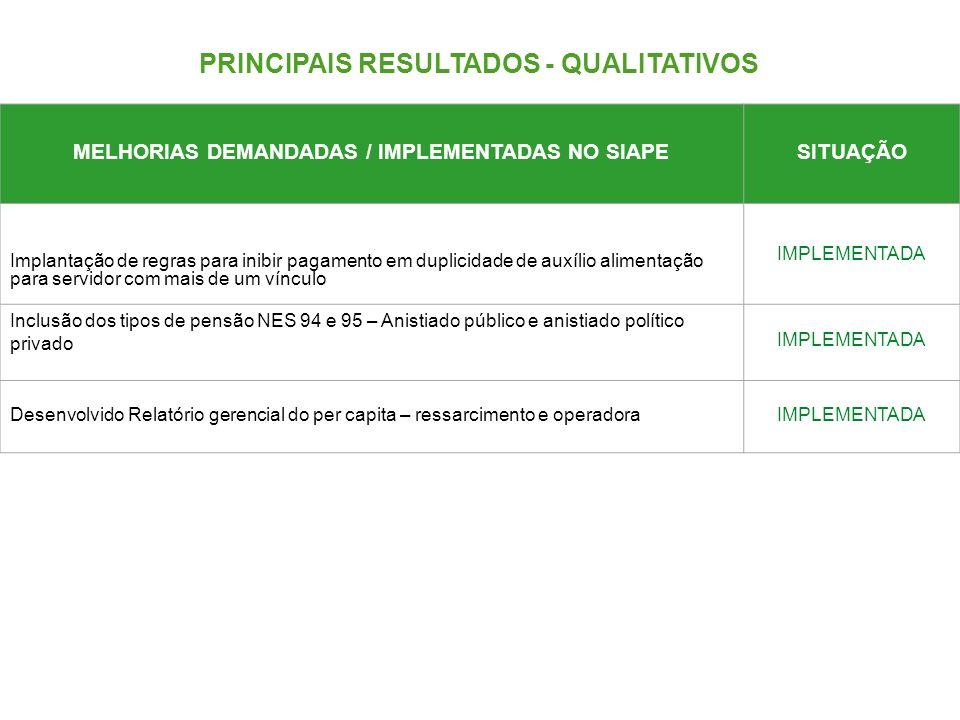 PRINCIPAIS RESULTADOS - QUALITATIVOS