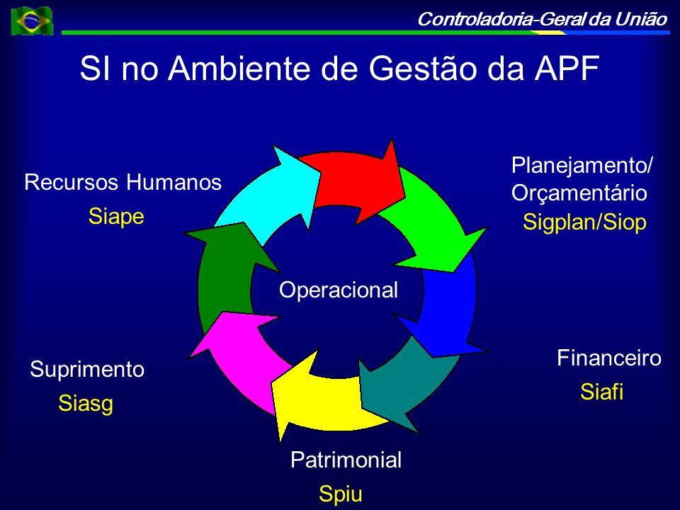 SI no Ambiente de Gestão da APF