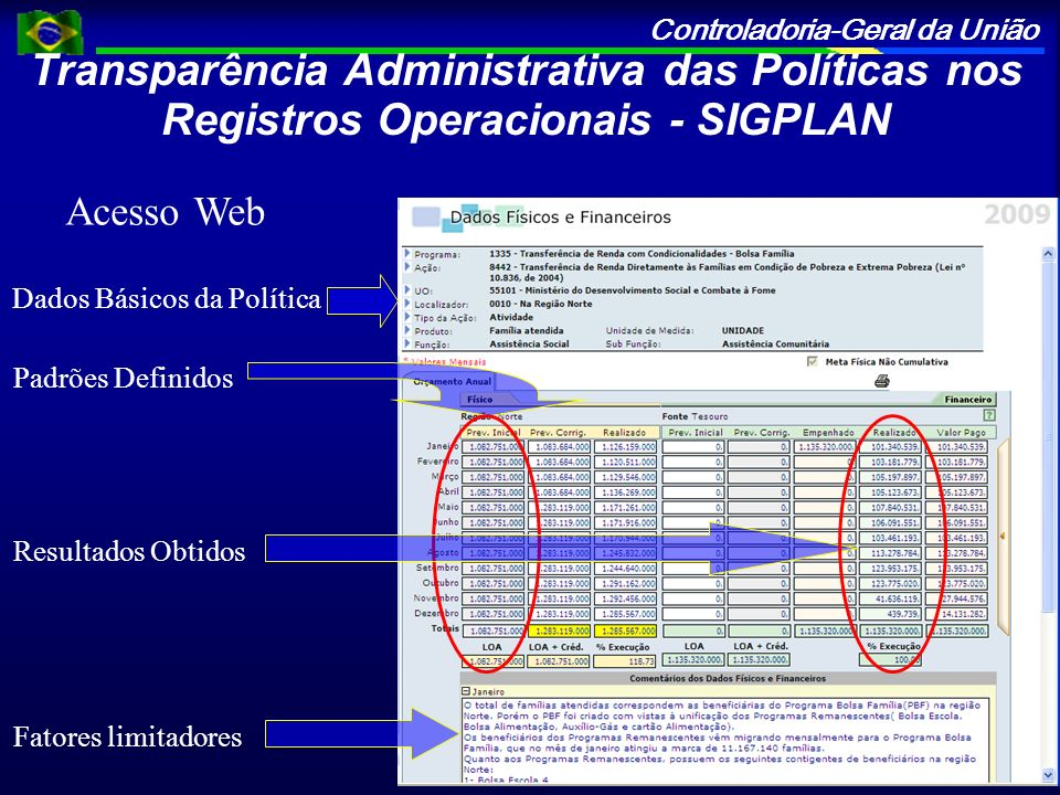 Transparência Administrativa das Políticas nos Registros Operacionais - SIGPLAN