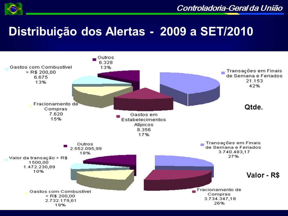 Distribuição dos Alertas - 2009 a SET/2010