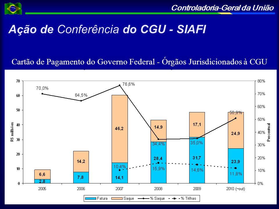 Ação de Conferência do CGU - SIAFI