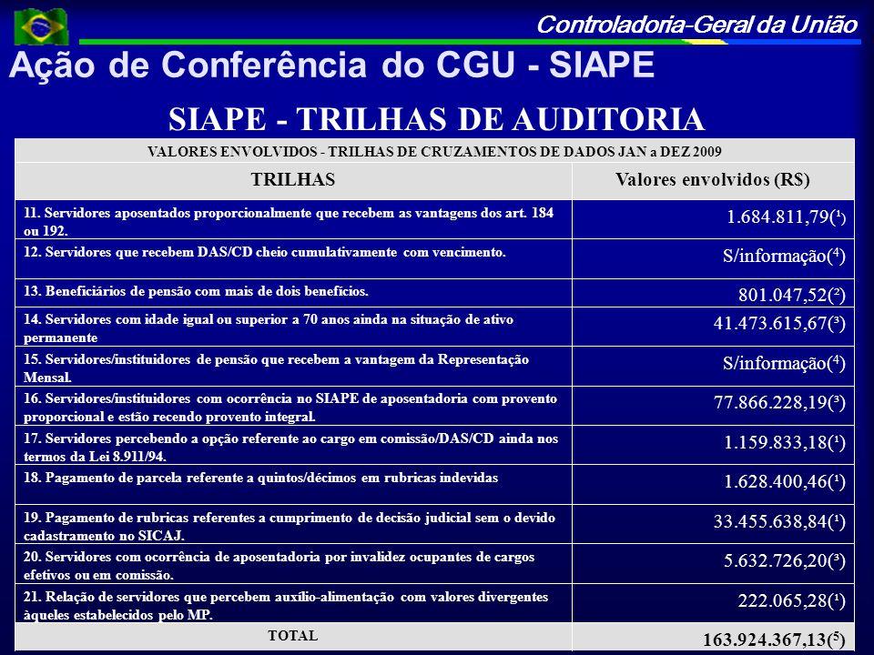 Ação de Conferência do CGU - SIAPE