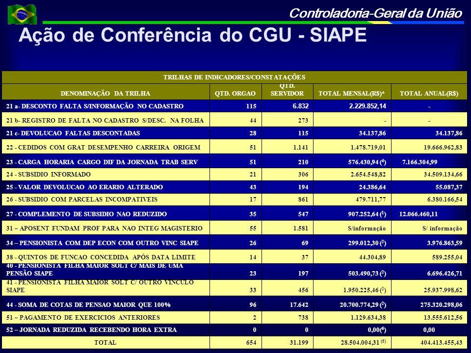 TRILHAS DE INDICADORES/CONSTATAÇÕES