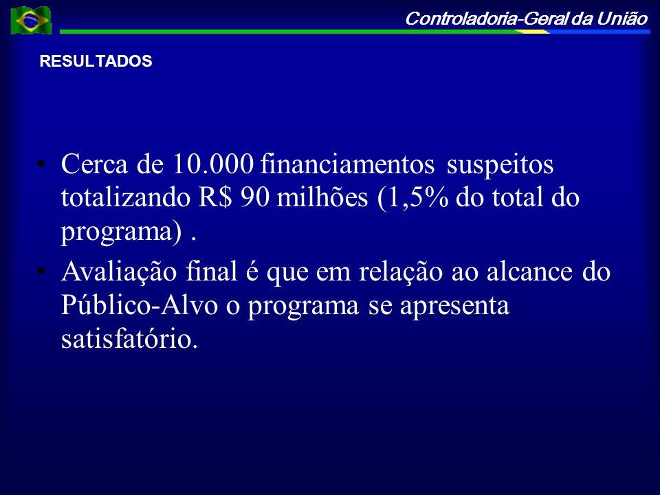 RESULTADOS Cerca de 10.000 financiamentos suspeitos totalizando R$ 90 milhões (1,5% do total do programa) .