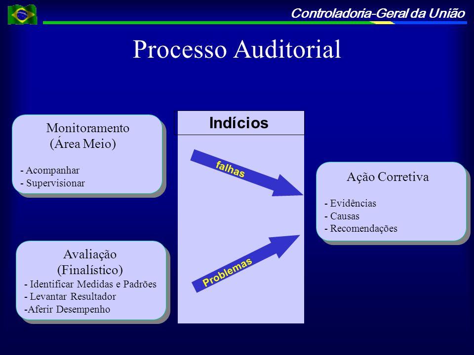 Processo Auditorial Indícios Monitoramento (Área Meio) Ação Corretiva