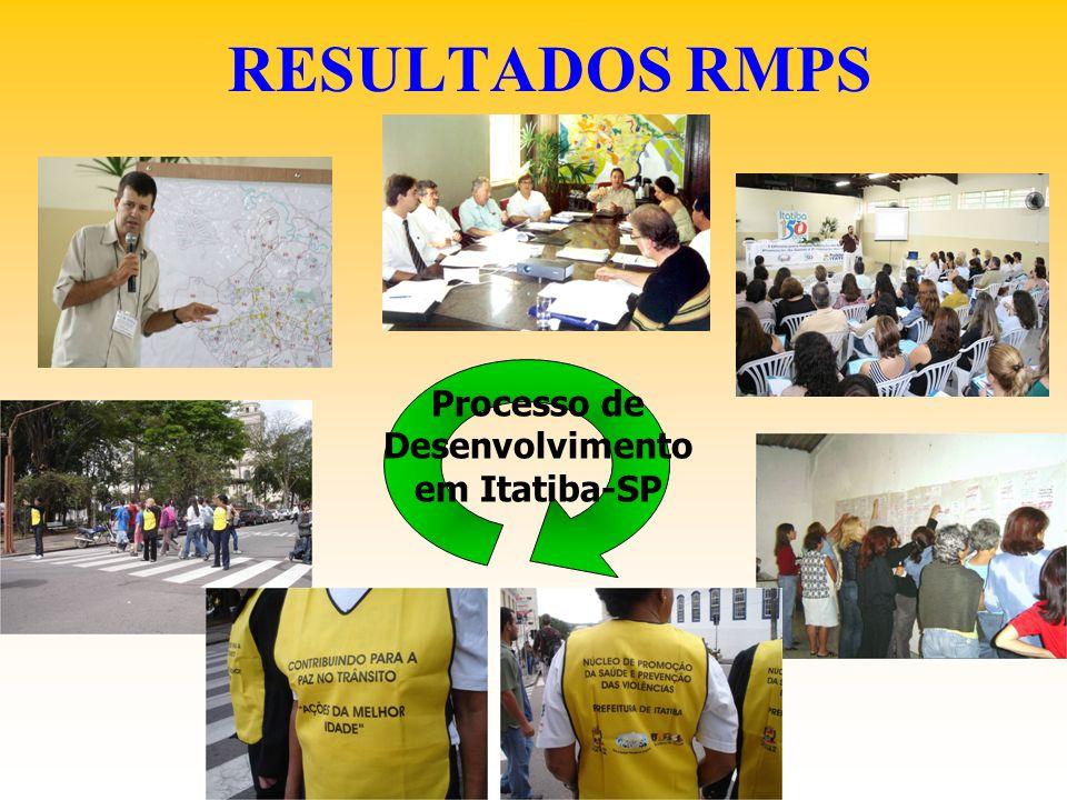 Processo de Desenvolvimento em Itatiba-SP