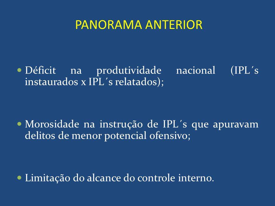 PANORAMA ANTERIORDéficit na produtividade nacional (IPL´s instaurados x IPL´s relatados);