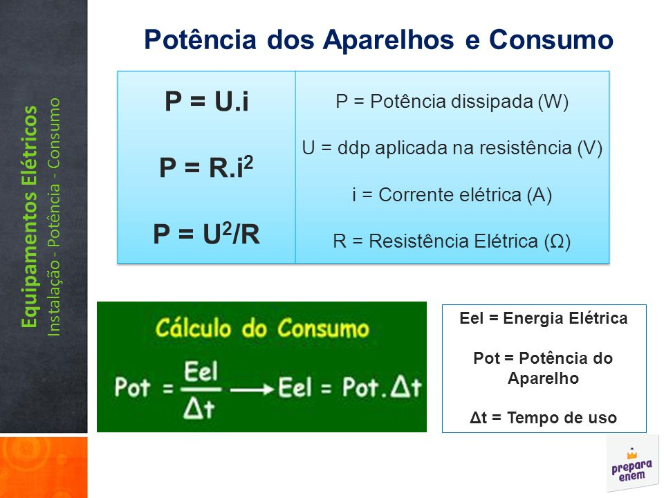 Potência dos Aparelhos e Consumo P = U.i P = R.i2 P = U2/R