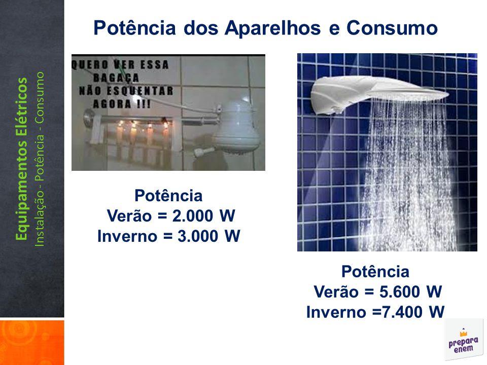 Potência dos Aparelhos e Consumo