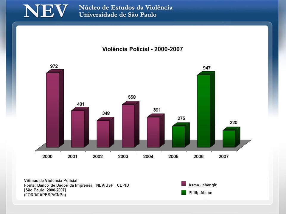 Vítimas de Violência Policial