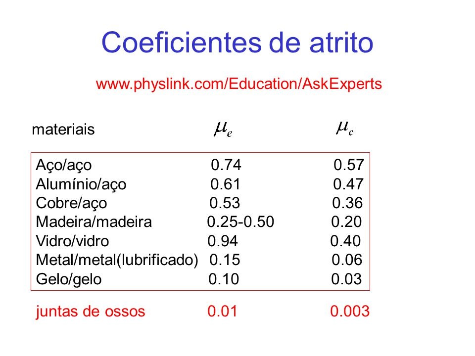 Coeficientes de atrito