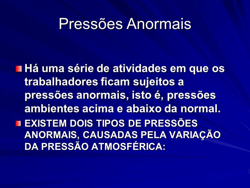 Pressões Anormais